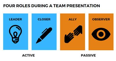 Team Presentation 4 roles